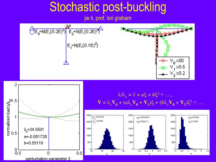 Stochastic post-buckling
