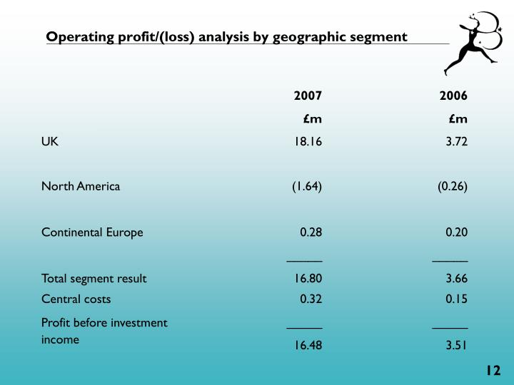 Operating profit/(loss) analysis by geographic segment