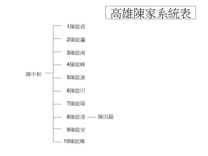 高雄陳家系統表