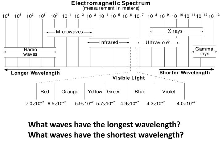 What waves have the longest wavelength?