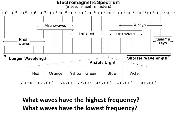 What waves have the highest frequency?