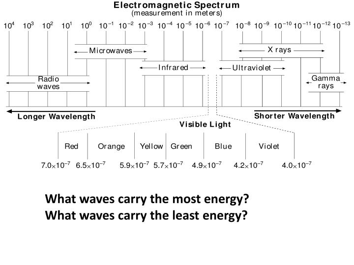 What waves carry the most energy?