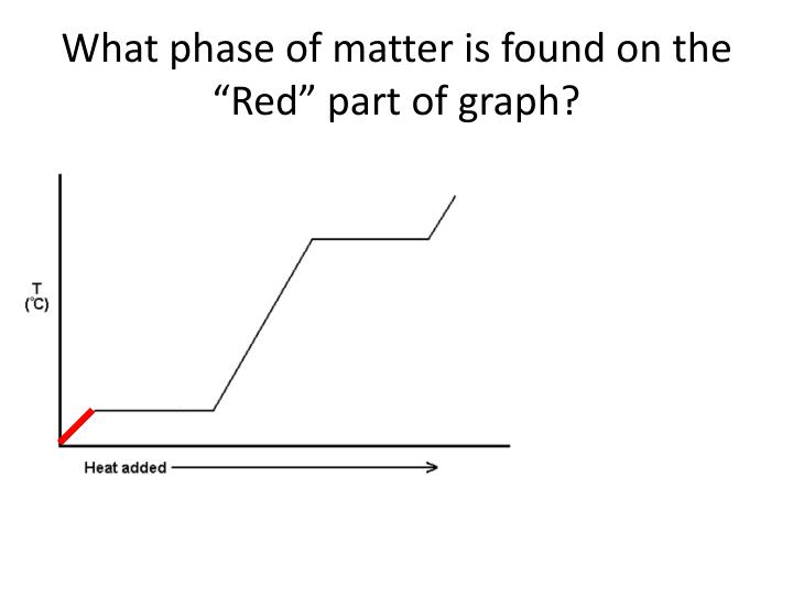 """What phase of matter is found on the """"Red"""" part of graph?"""