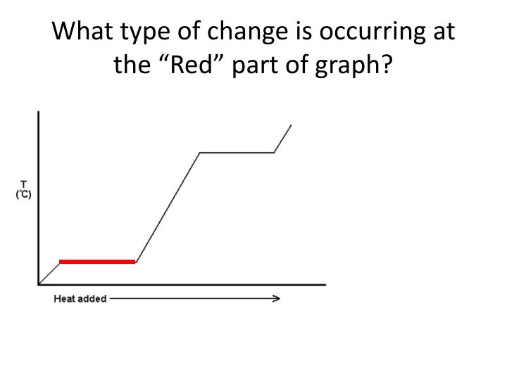 """What type of change is occurring at the """"Red"""" part of graph?"""