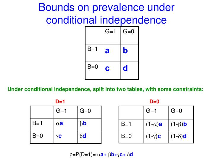 Bounds on prevalence under conditional independence