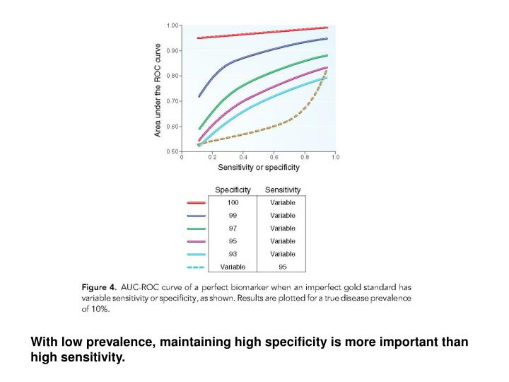 With low prevalence, maintaining high specificity is more important than high sensitivity.