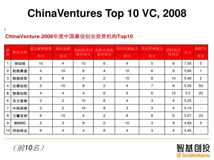 ChinaVentures Top 10 VC, 2008
