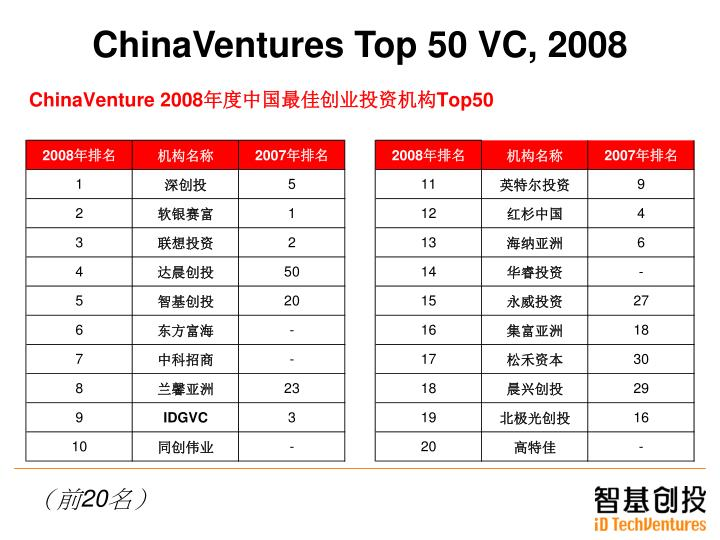 ChinaVentures Top 50 VC, 2008