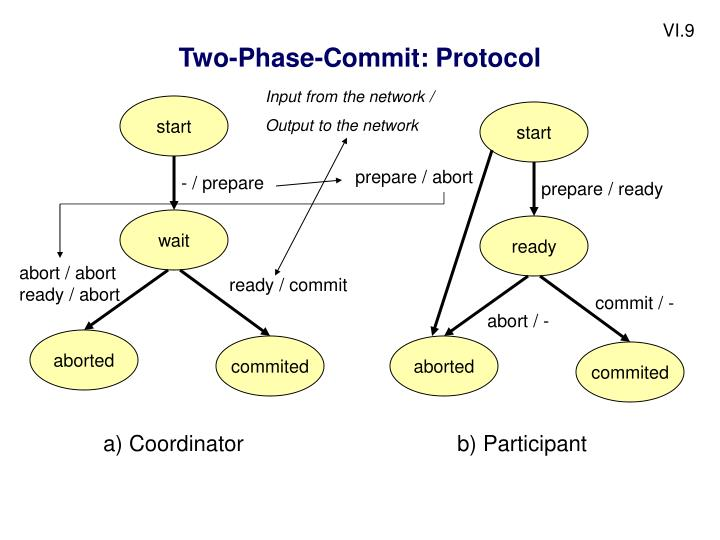 Two-Phase-Commit: Protocol