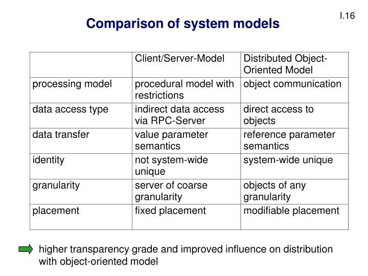 Comparison of system models
