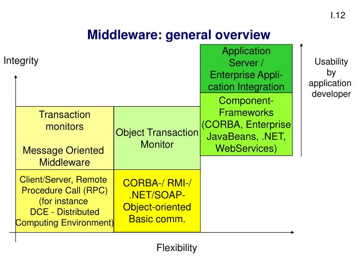 Middleware: general overview