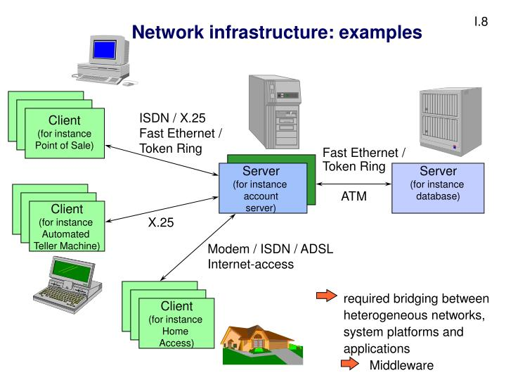 Network infrastructure: examples