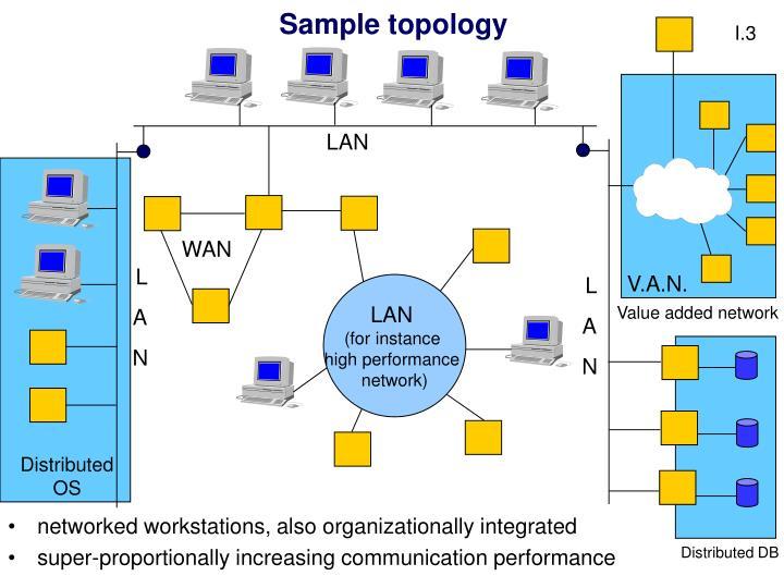 Sample topology