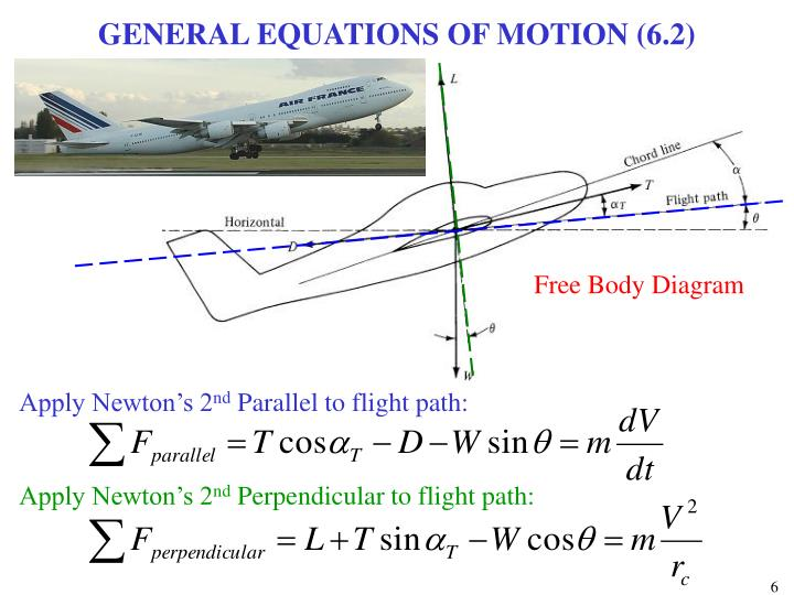 GENERAL EQUATIONS OF MOTION (6.2)