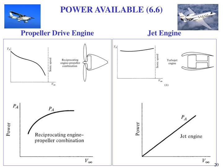 POWER AVAILABLE (6.6)