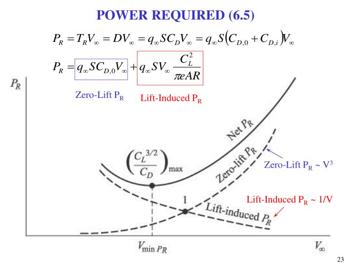 POWER REQUIRED (6.5)