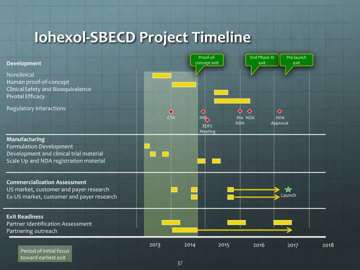 Iohexol-SBECD Project Timeline