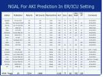 ngal for aki prediction in er icu setting