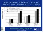 phase 3 transition added value outcome of ngal creat subclinical aki in icu subjects1