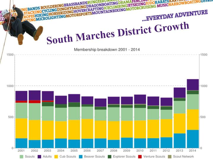 South Marches District Growth