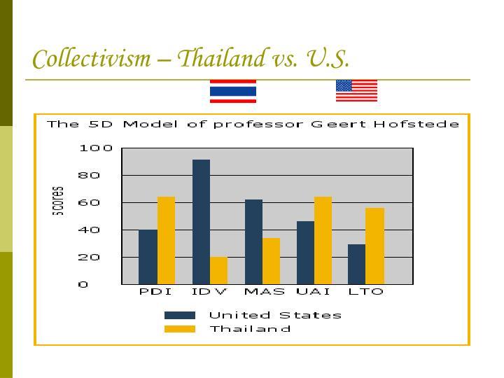 Collectivism – Thailand vs. U.S.