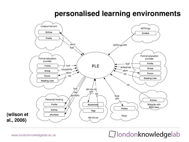 personalised learning environments