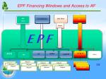 epf financing windows and access to af