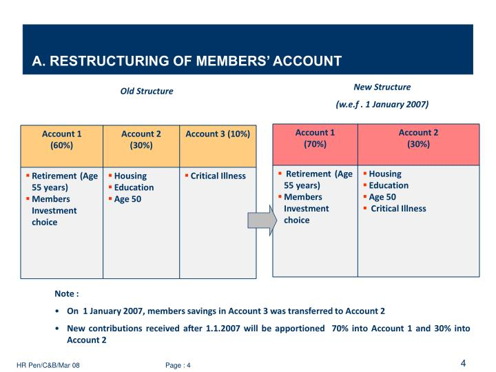 A. RESTRUCTURING OF MEMBERS' ACCOUNT