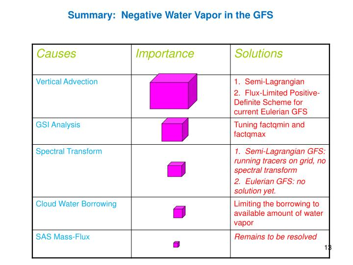 Summary:  Negative Water Vapor in the GFS