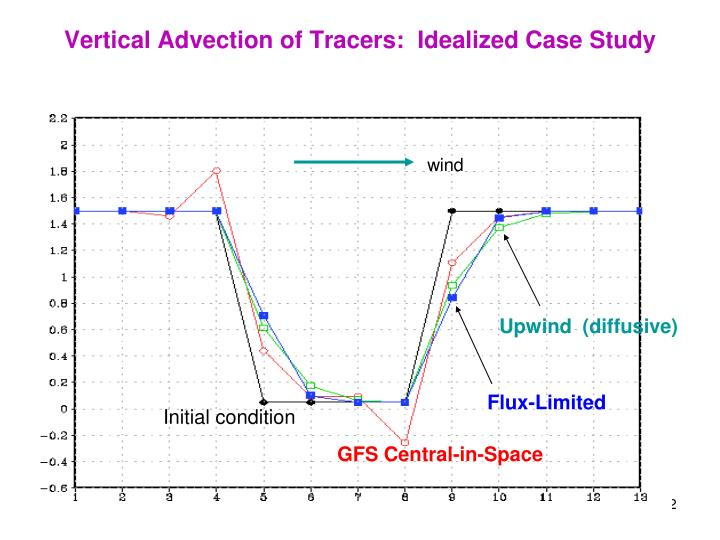 Vertical Advection of Tracers:  Idealized Case Study