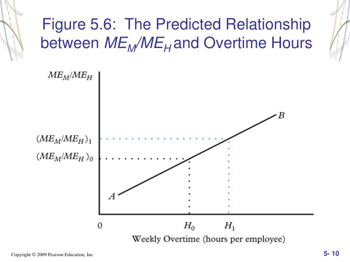 Figure 5.6:  The Predicted Relationship between