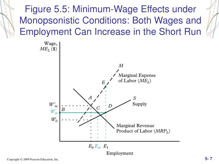 Figure 5.5: Minimum-Wage Effects under Monopsonistic Conditions: Both Wages and Employment Can Increase in the Short Run