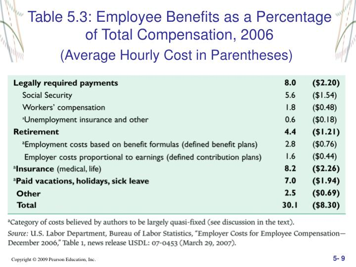 Table 5.3: Employee Benefits as a Percentage of Total Compensation, 2006