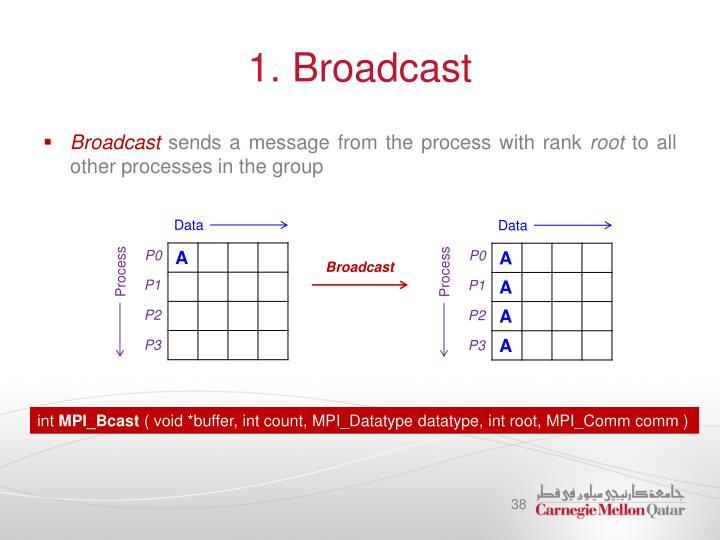 1. Broadcast