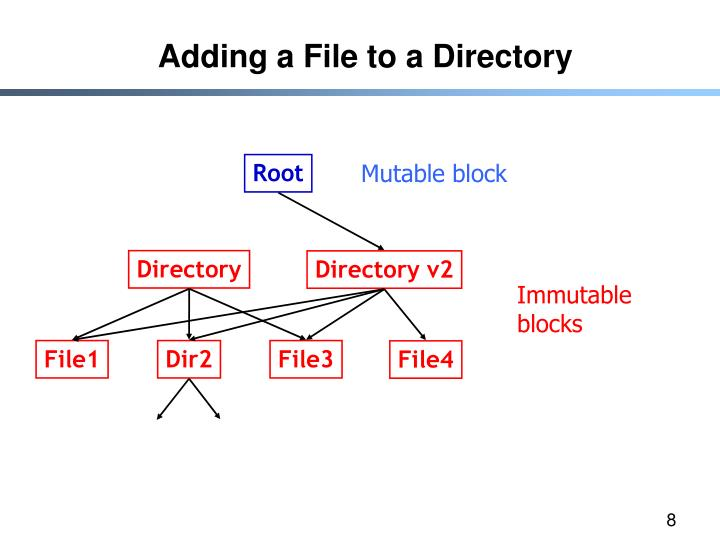 Adding a File to a Directory