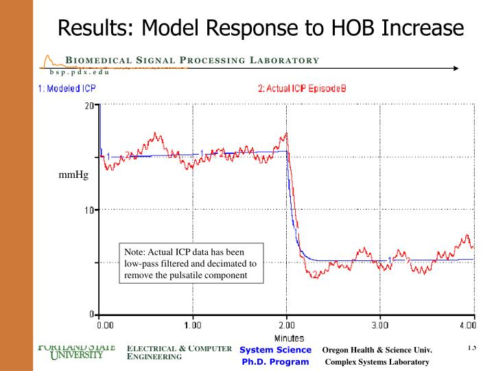Results: Model Response to HOB Increase