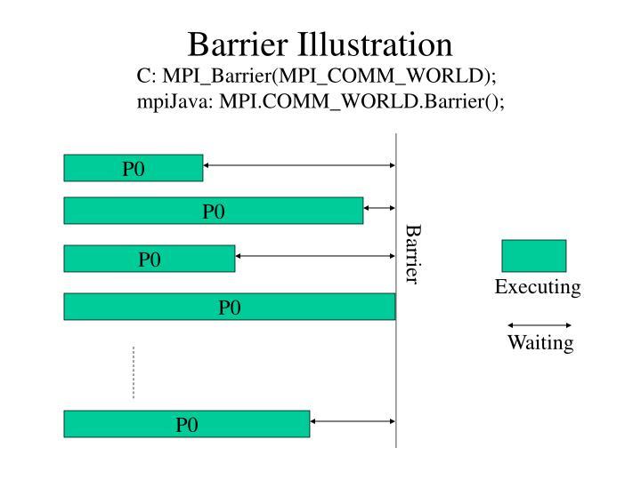 Barrier illustration