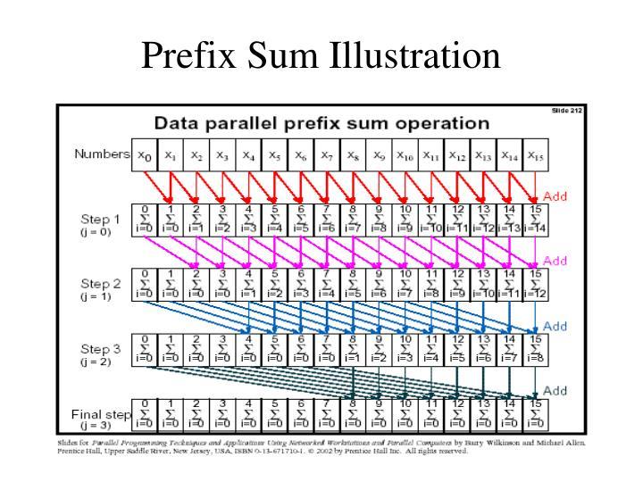 Prefix Sum Illustration