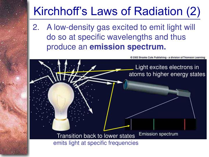 Kirchhoff's Laws of Radiation (2)