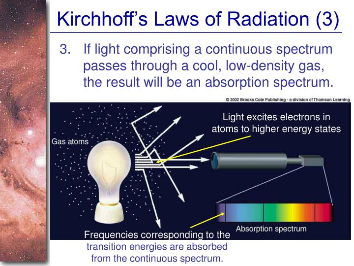 Kirchhoff's Laws of Radiation (3)