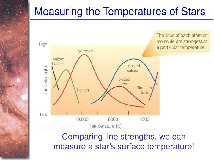 Measuring the Temperatures of Stars