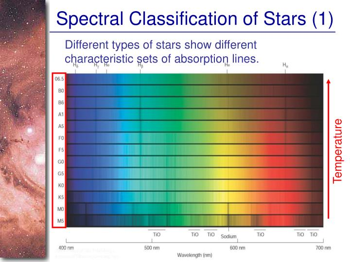 Spectral Classification of Stars (1)