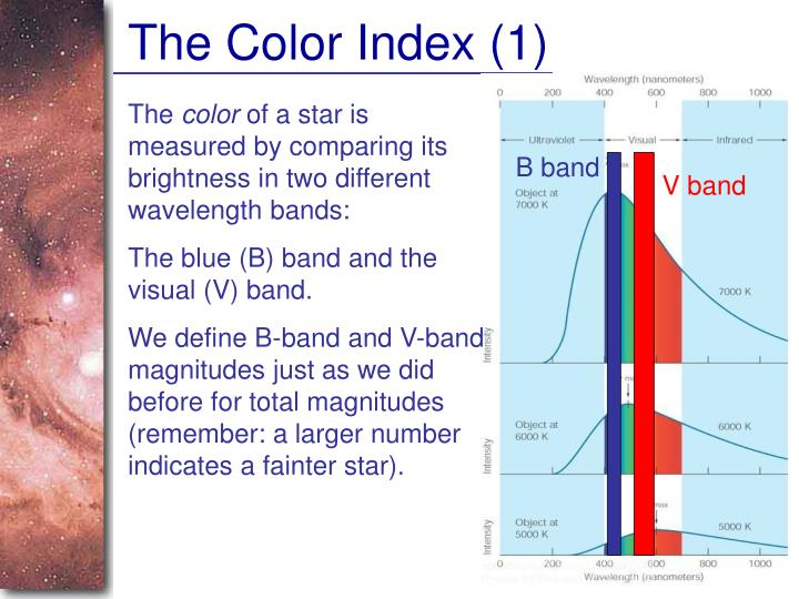 The Color Index (1)
