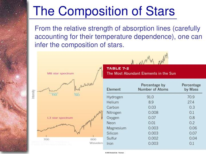 The Composition of Stars