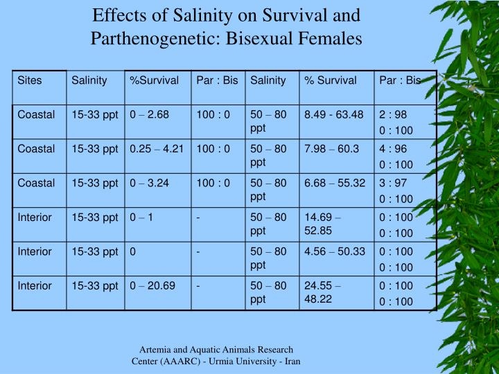 Effects of Salinity on Survival and Parthenogenetic: Bisexual Females