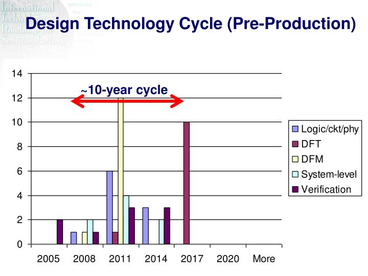 Design Technology Cycle (Pre-Production)