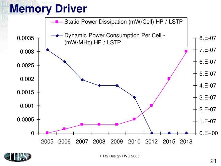 Memory Driver