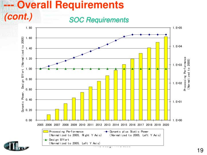 --- Overall Requirements