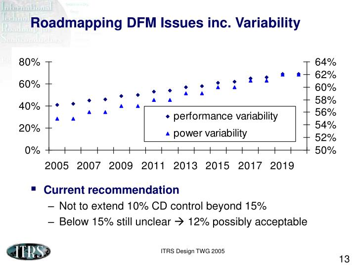 Roadmapping DFM Issues inc. Variability