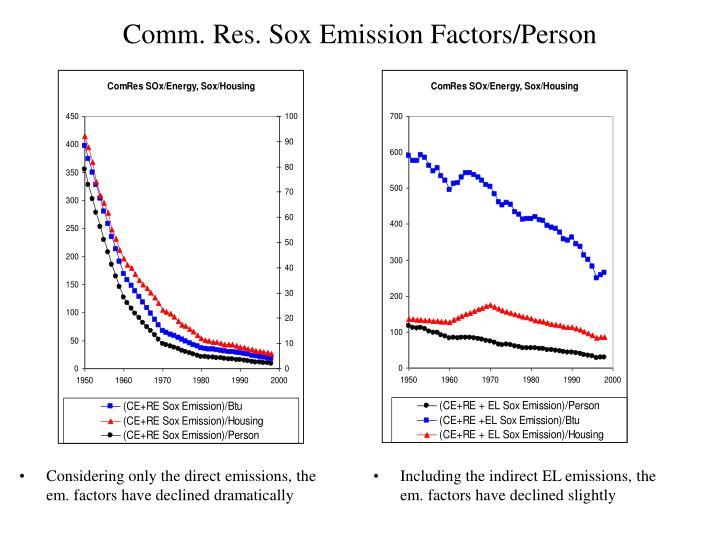 Comm. Res. Sox Emission Factors/Person